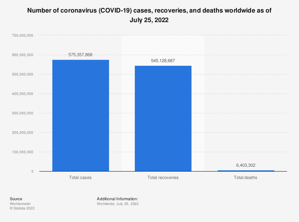 Statistic: Number of coronavirus (COVID-19) cases, recoveries, and deaths worldwide as of May 14, 2021 | Statista