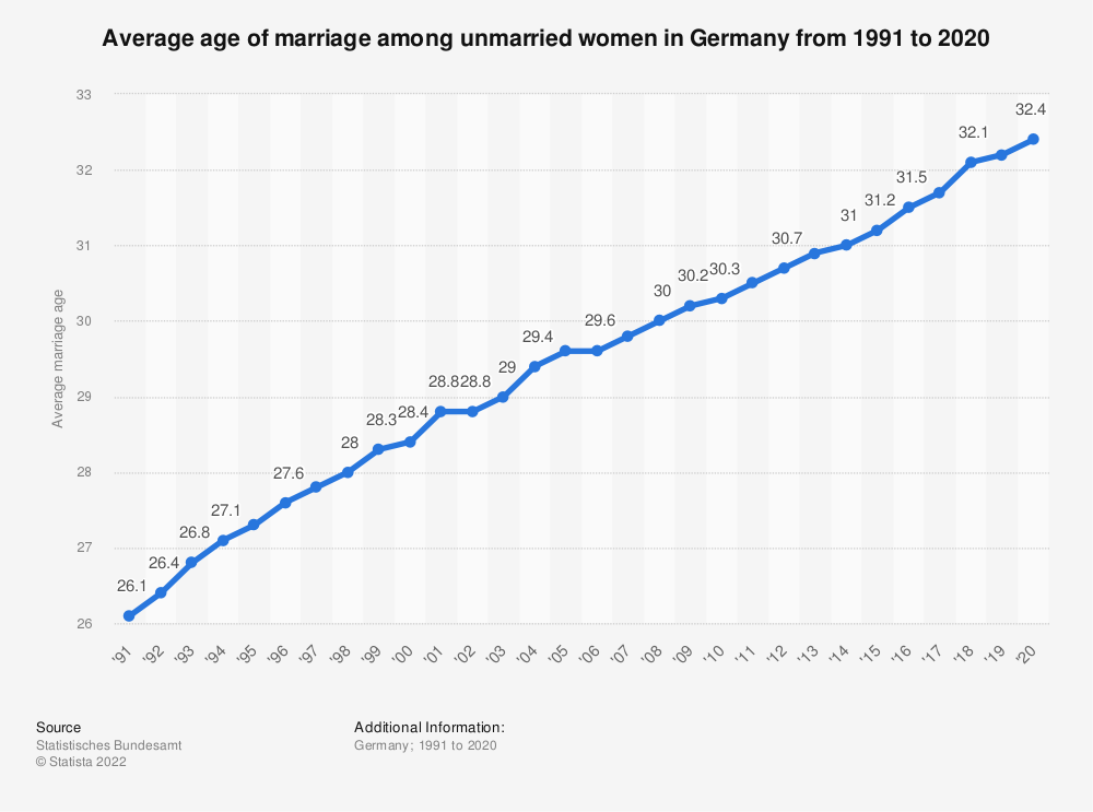 Statistic: Average age of marriage among unmarried women in Germany from 1991 to 2018  | Statista