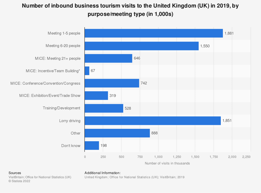 Statistic: Number of inbound business tourism visits to the United Kingdom (UK) in 2019, by purpose/meeting type (in 1,000s) | Statista