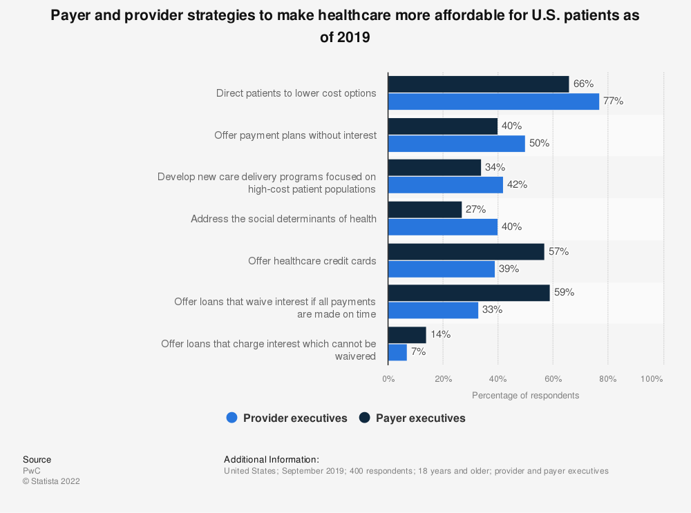 Statistic: Payer and provider strategies to make healthcare more affordable for U.S. patients as of 2019 | Statista