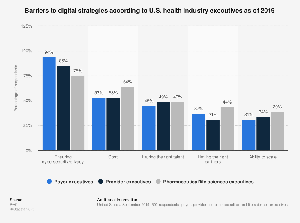 Statistic: Barriers to digital strategies according to U.S. health industry executives as of 2019 | Statista
