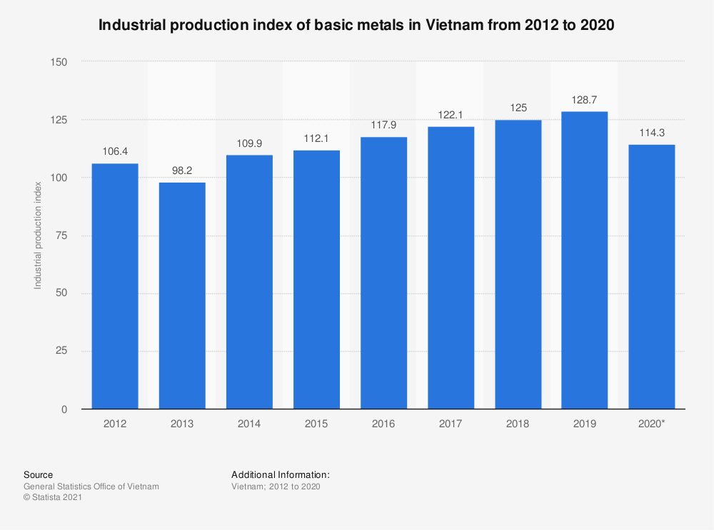 Statistic: Industrial production index of basic metals in Vietnam from 2012 to 2020 | Statista