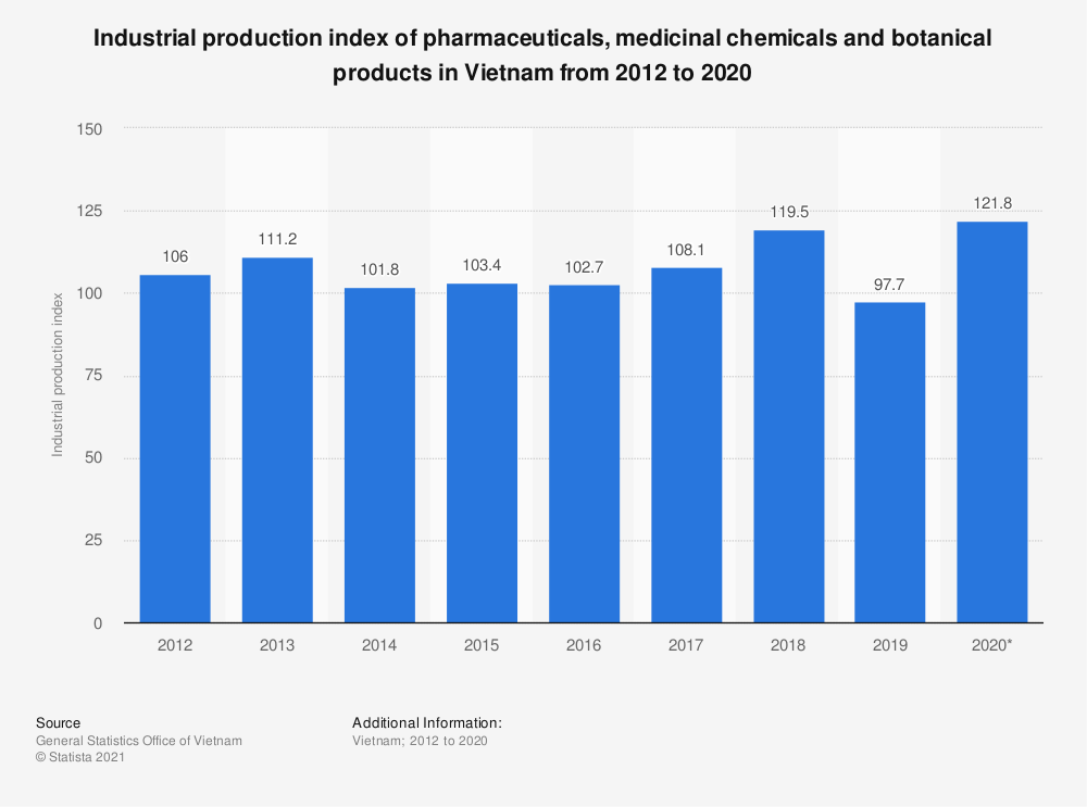 Statistic: Industrial production index of pharmaceuticals, medicinal chemicals and botanical products in Vietnam from 2012 to 2018 | Statista