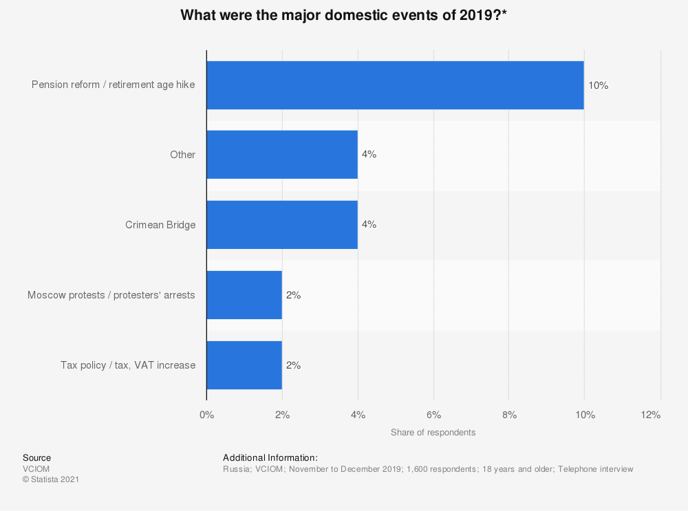 Statistic: What were the major domestic events of 2019?* | Statista