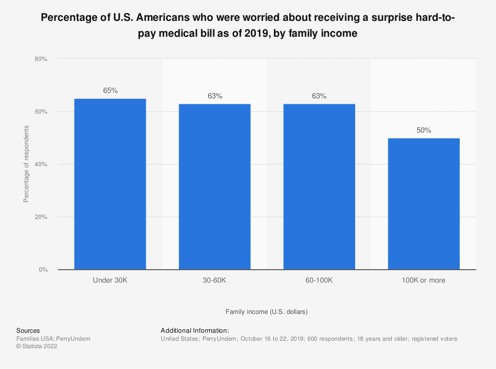 Statistic: Percentage of U.S. Americans who were worried about receiving a surprise hard-to-pay medical bill as of 2019, by family income | Statista