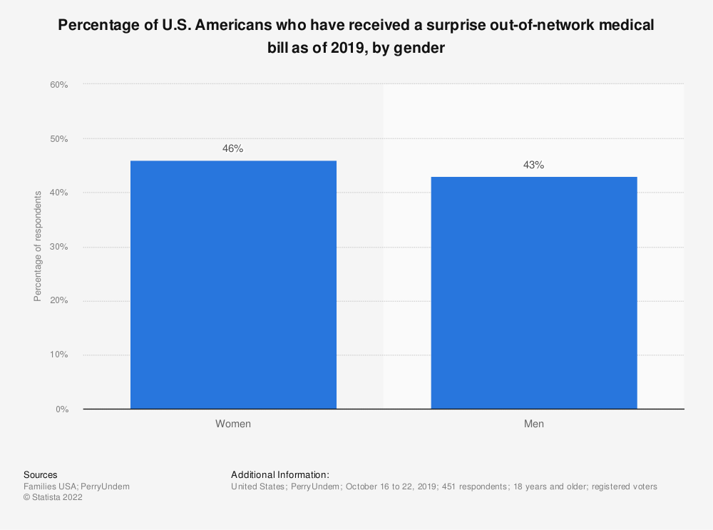 Statistic: Percentage of U.S. Americans who have received a surprise out-of-network medical bill as of 2019, by gender   Statista