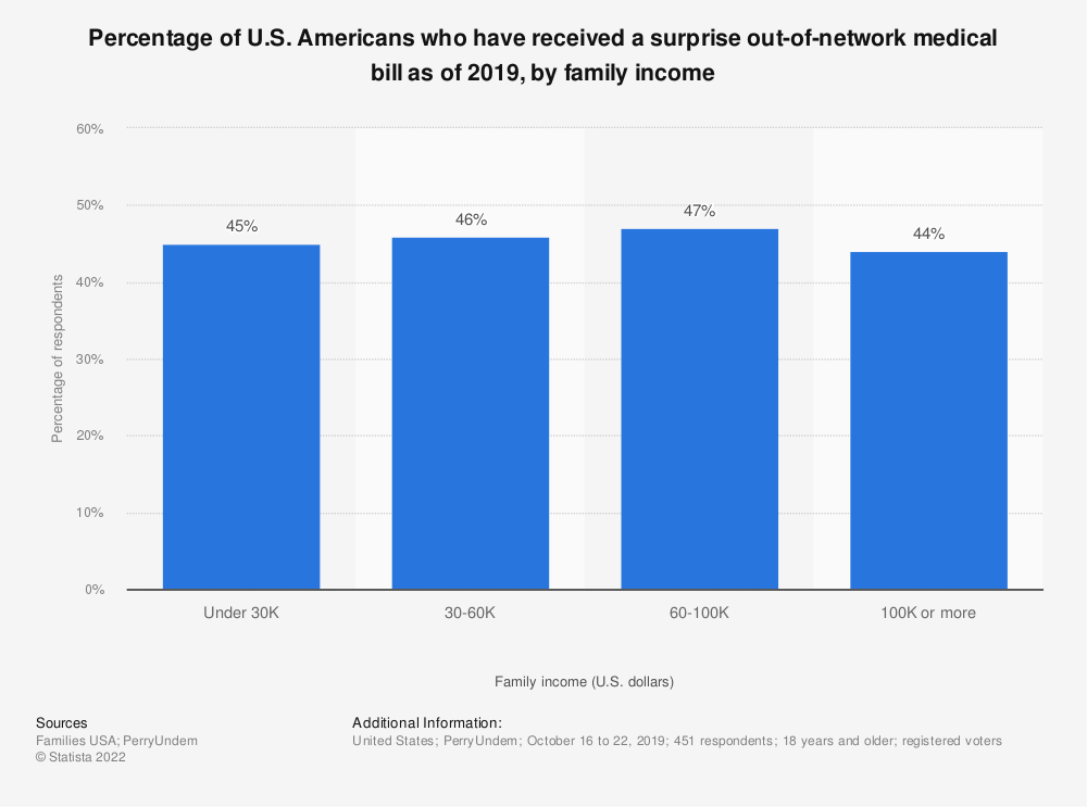 Statistic: Percentage of U.S. Americans who have received a surprise out-of-network medical bill as of 2019, by family income | Statista