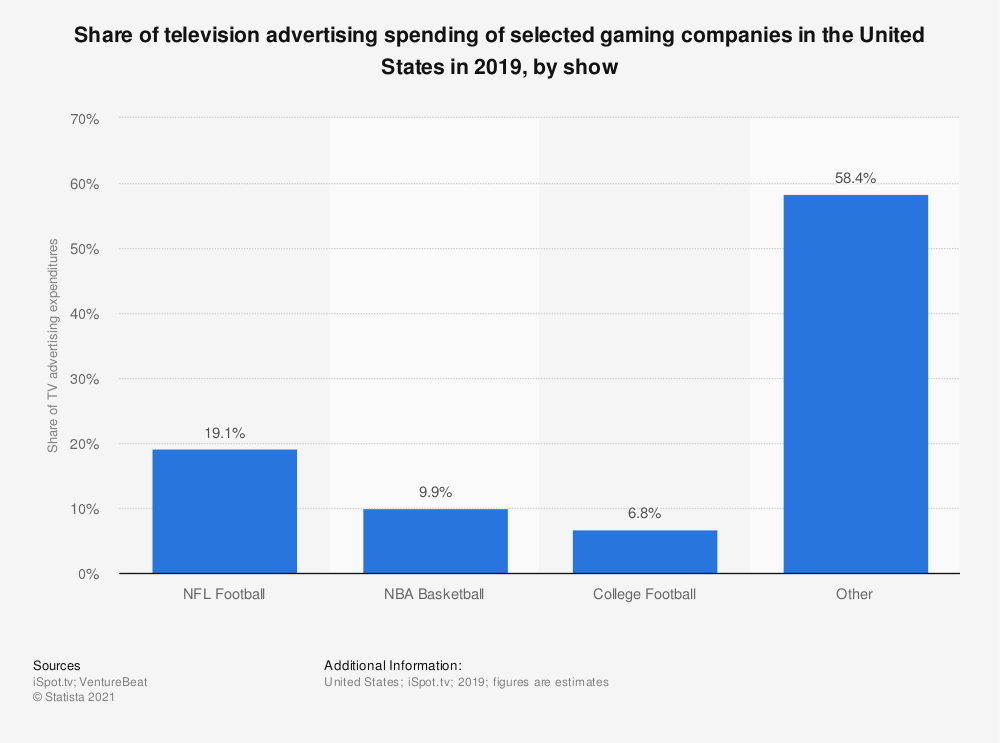 Statistic: Share of television advertising spending of selected gaming companies in the United States in 2019, by show | Statista
