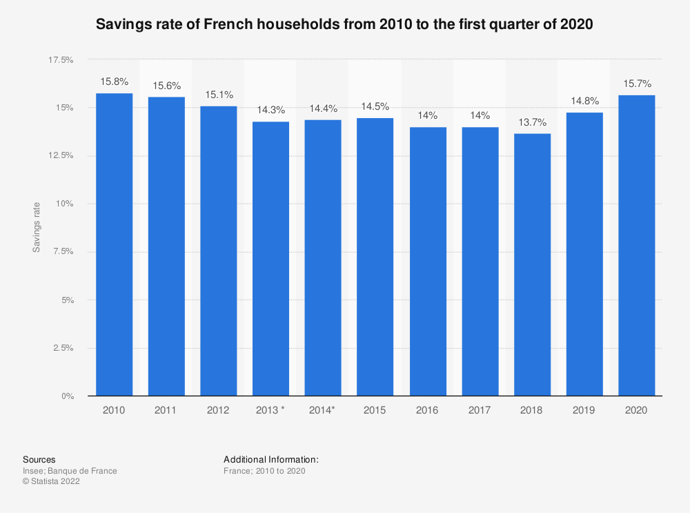 Statistic: Savings rate of French households from 2010 to the first quarter of 2020   Statista