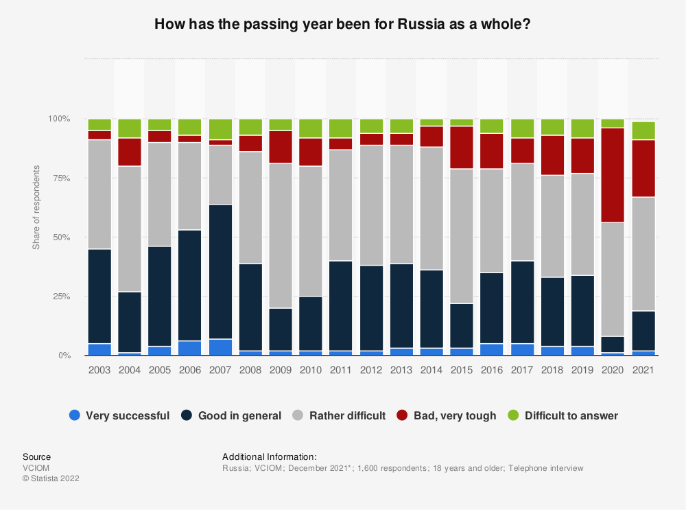 Statistic: How has the outgoing year been for Russia as a whole? | Statista