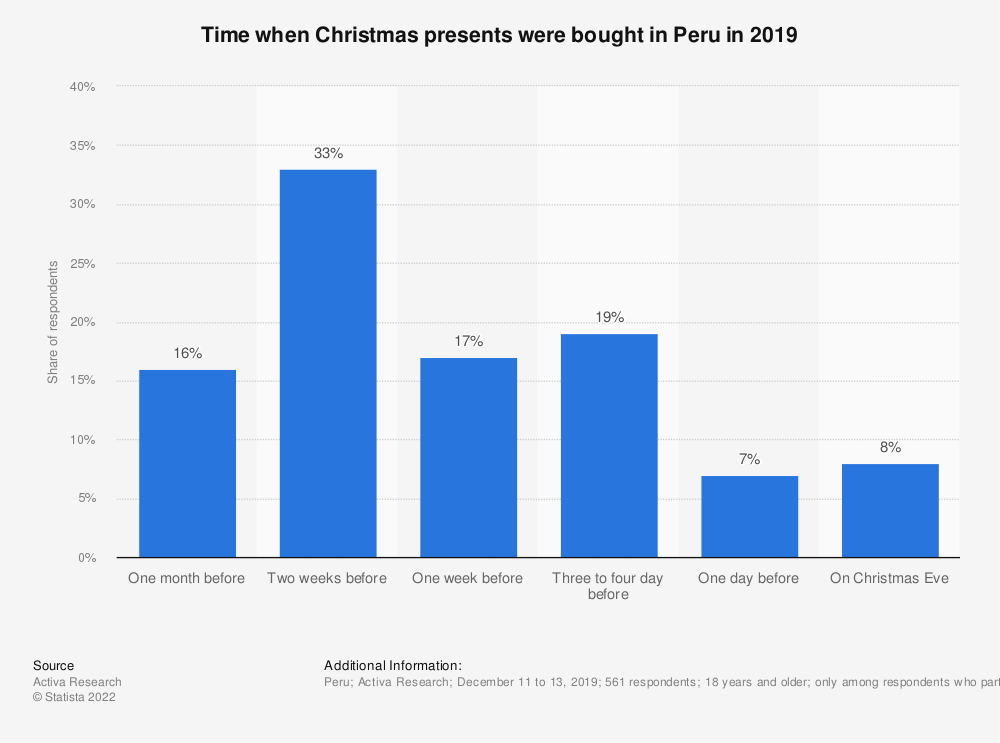 Statistic: Time when Christmas presents were bought in Peru in 2019 | Statista