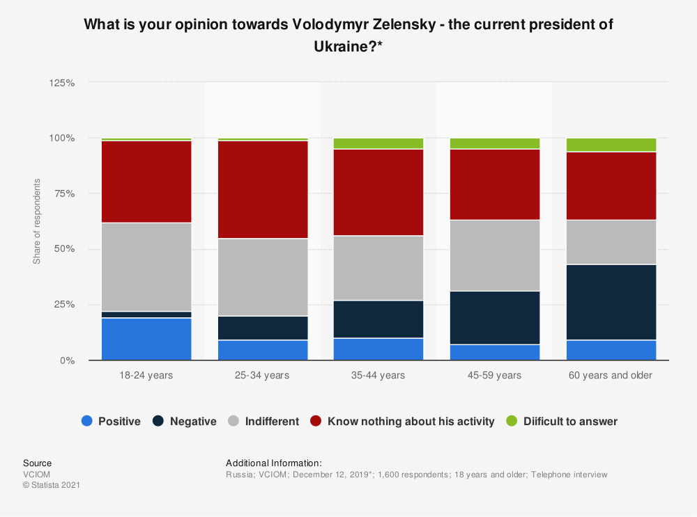 Statistic: What is your opinion towards Volodymyr Zelensky - the current president of Ukraine?*   Statista