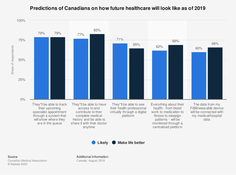 Statistic: Predictions of Canadians on how future healthcare will look like as of 2019 | Statista