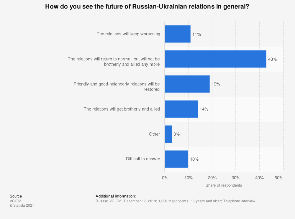 Statistic: How do you see the future of Russian-Ukrainian relations in general?   Statista