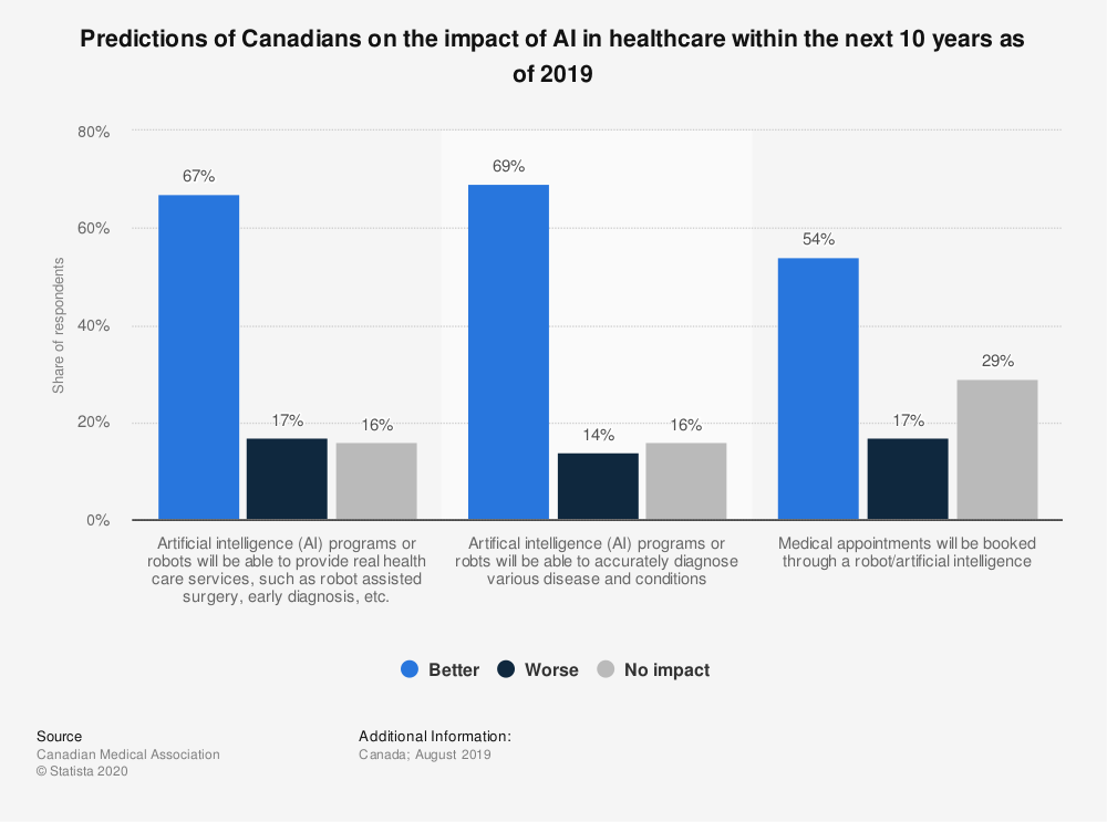 Statistic: Predictions of Canadians on the impact of AI in healthcare within the next 10 years as of 2019   Statista