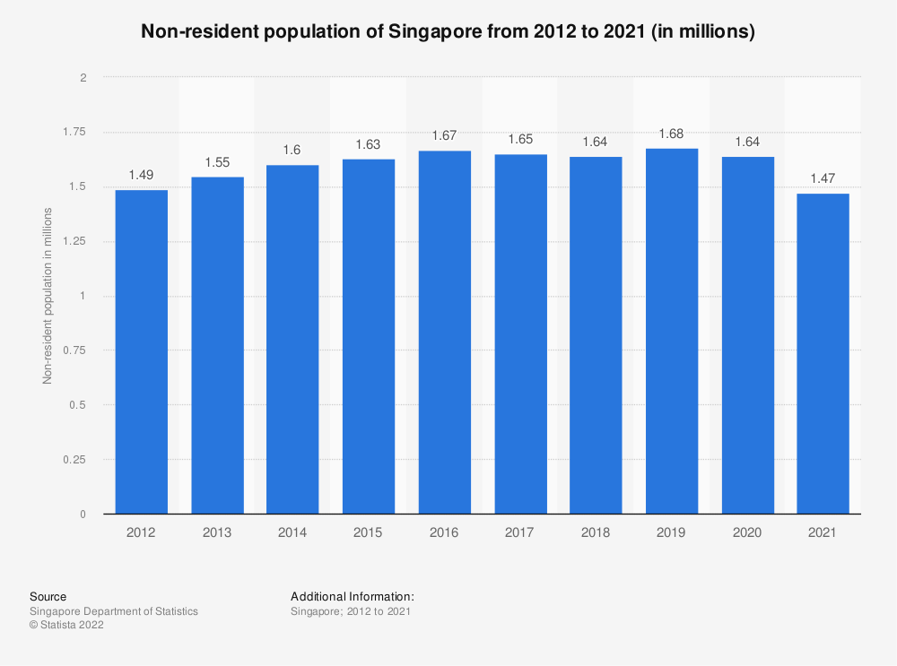 Statistic: Non-resident population of Singapore from 2011 to 2020 (in millions)   Statista