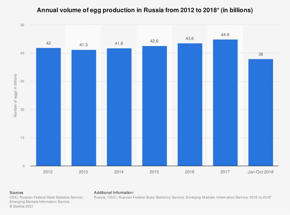 Statistic: Annual volume of egg production in Russia from 2012 to 2018* (in billions) | Statista