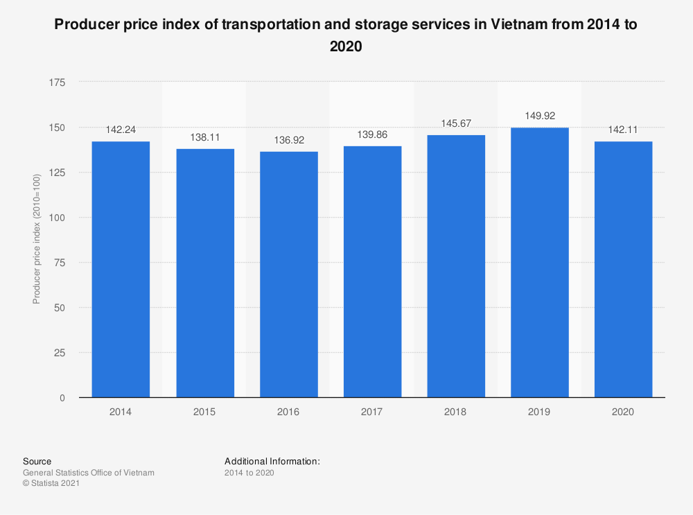 Statistic: Producer price index of transportation and storage services  in Vietnam from 2014 to 2018 | Statista