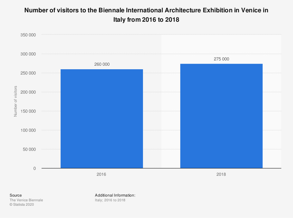Statistic: Number of visitors to the Biennale International Architecture Exhibition in Venice in Italy from 2016 to 2018 | Statista