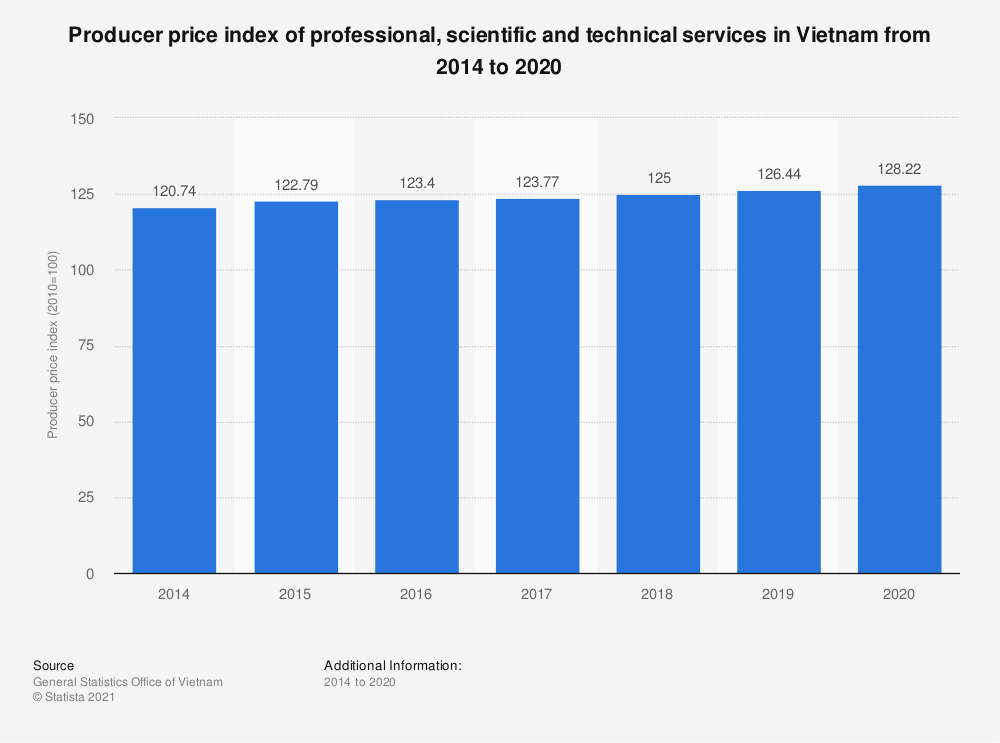 Statistic: Producer price index of professional, scientific and technical services in Vietnam from 2014 to 2020   Statista