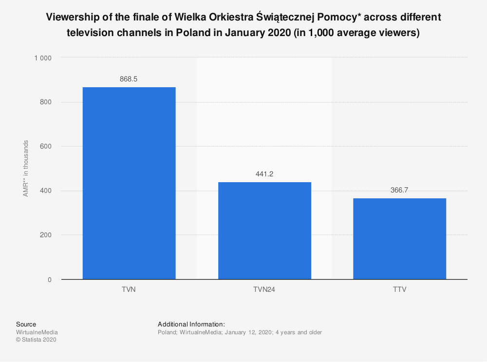 Statistic: Viewership of the finale of Wielka Orkiestra Świątecznej Pomocy* across different television channels in Poland in January 2020 (in 1,000 average viewers) | Statista