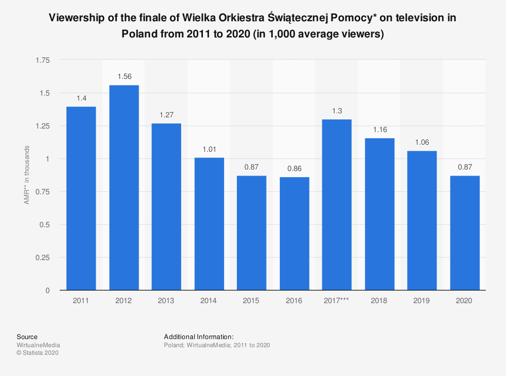 Statistic: Viewership of the finale of Wielka Orkiestra Świątecznej Pomocy* on television in Poland from 2011 to 2020 (in 1,000 average viewers) | Statista