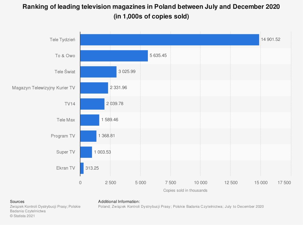 Statistic: Ranking of leading television magazines in Poland between July and December 2020 (in 1,000s of copies sold) | Statista