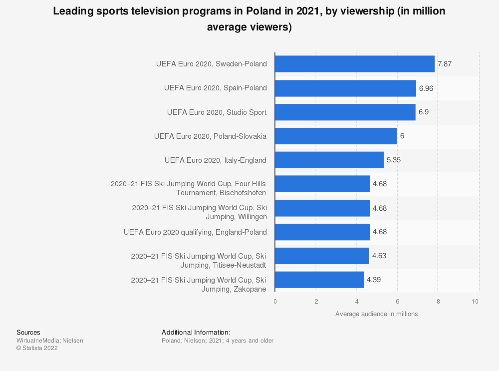 Statistic: Leading sports television programs in Poland in 2020, by viewership (in million average viewers) | Statista