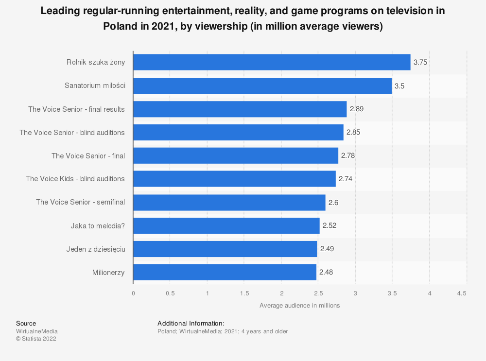 Statistic: Leading regular-running entertainment, reality, and game programs on television in Poland in 2020, by viewership (in million average viewers) | Statista