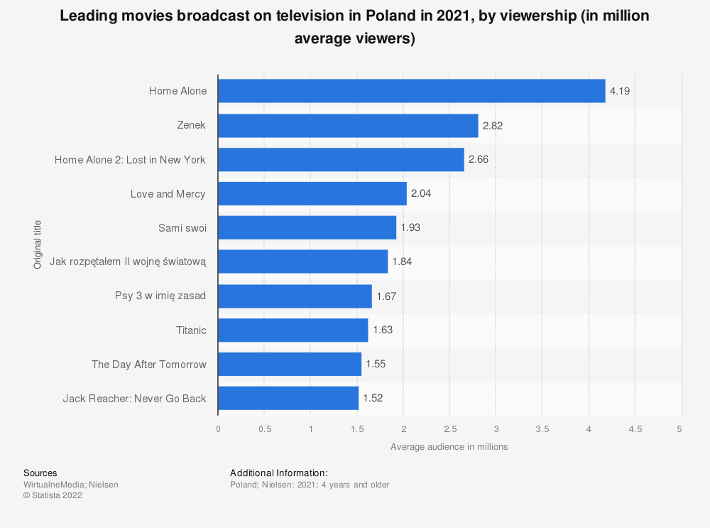 Statistic: Leading movies broadcast on television in Poland in 2020, by viewership (in million average viewers) | Statista