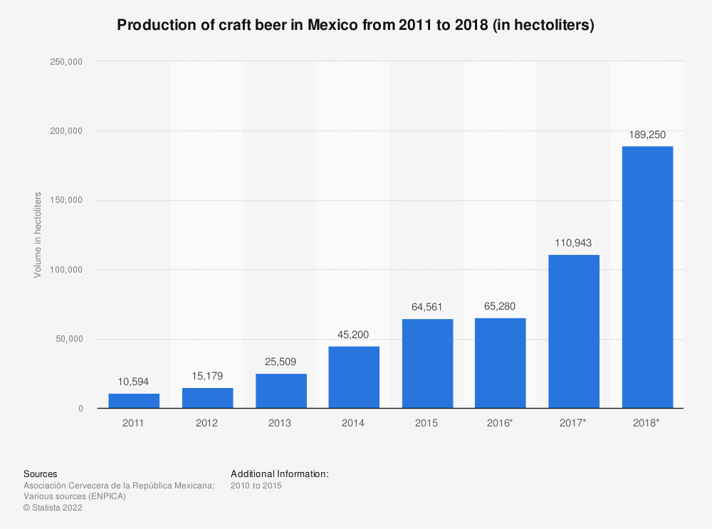 Statistic: Production of craft beer in Mexico from 2011 to 2018 (in hectoliters)   Statista
