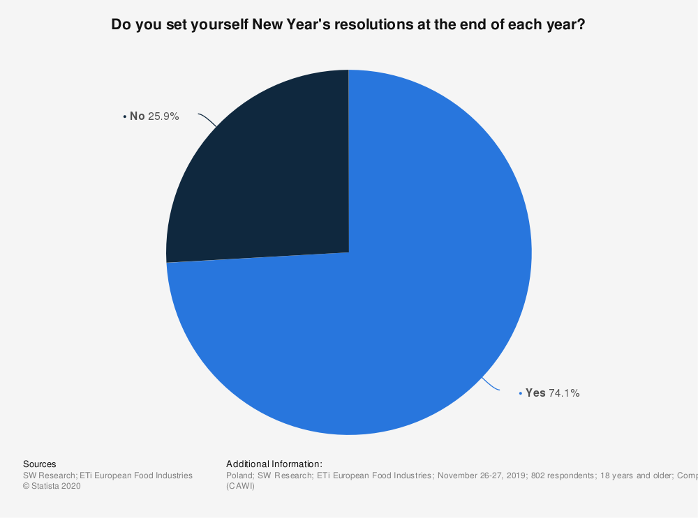Statistic: Do you set yourself New Year's resolutions at the end of each year? | Statista