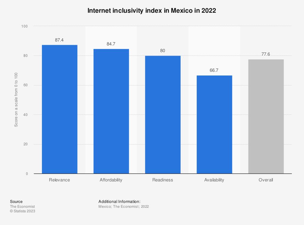 Statistic: Internet inclusivity index in Mexico in 2021   Statista