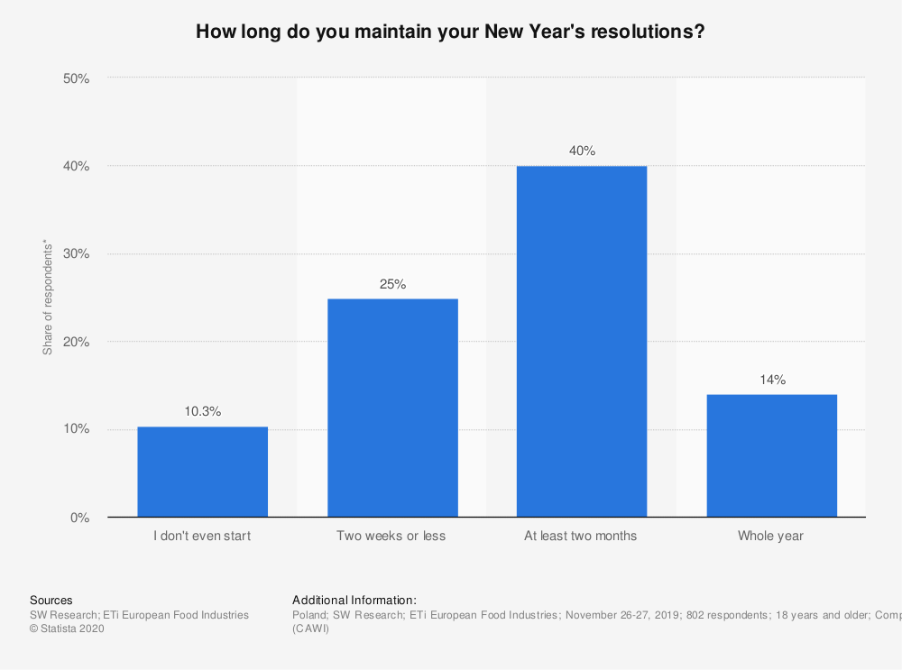 Statistic: How long do you maintain your New Year's resolutions? | Statista
