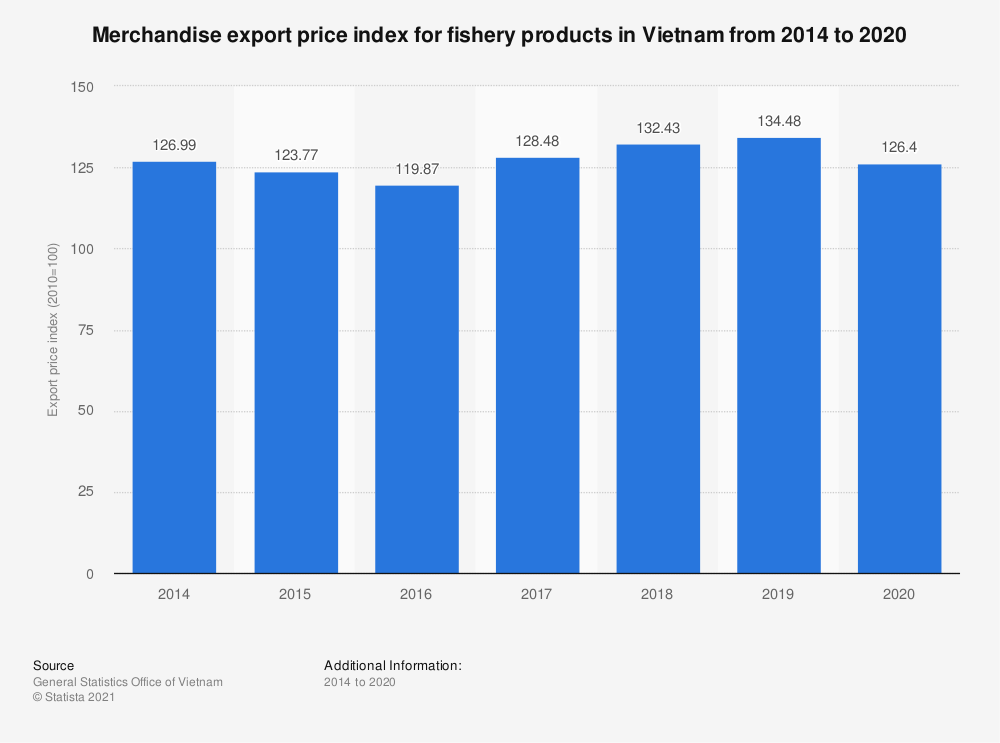 Statistic: Merchandise export price index for fishery products in Vietnam from 2014 to 2019   Statista