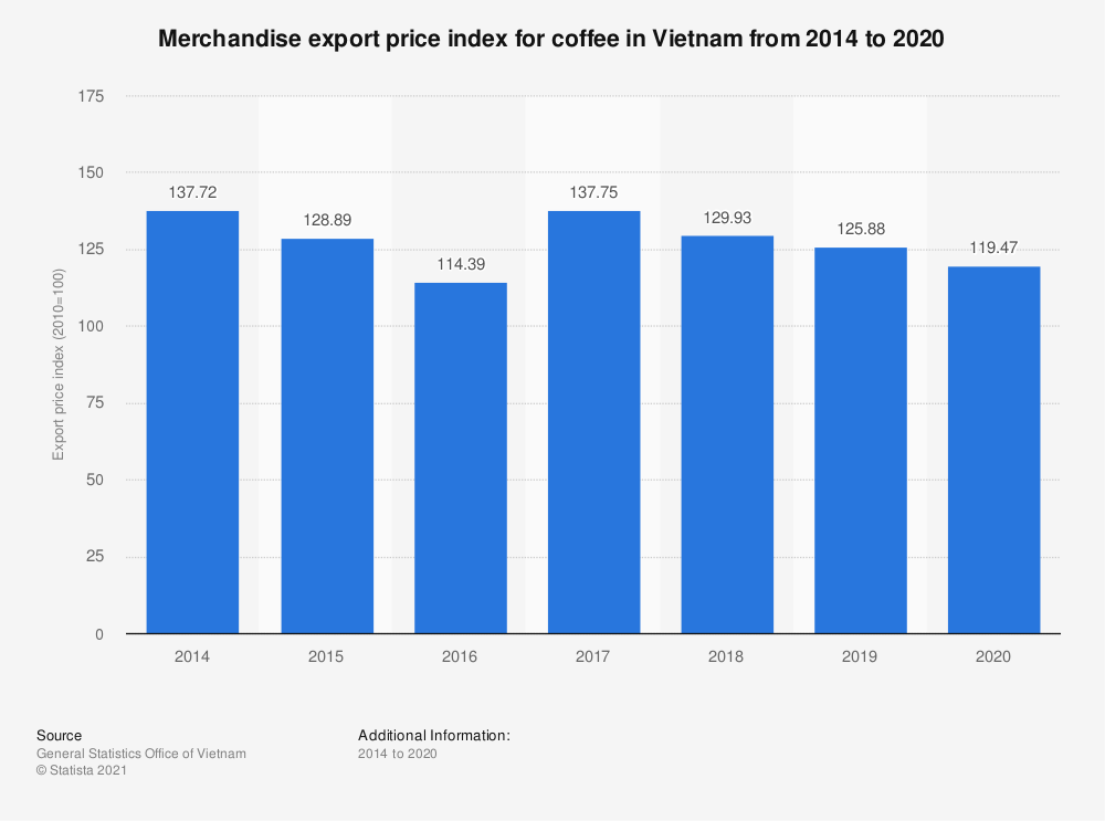 Statistic: Merchandise export price index for coffee in Vietnam from 2014 to 2019   Statista
