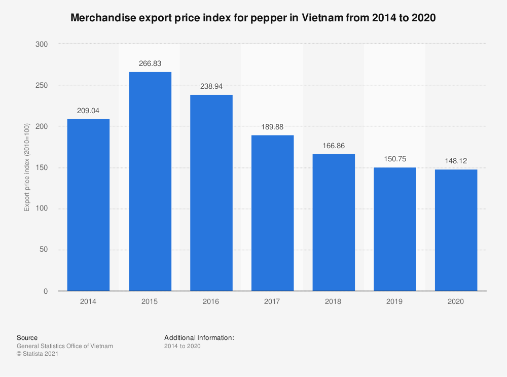 Statistic: Merchandise export price index for pepper in Vietnam from 2014 to 2018 | Statista