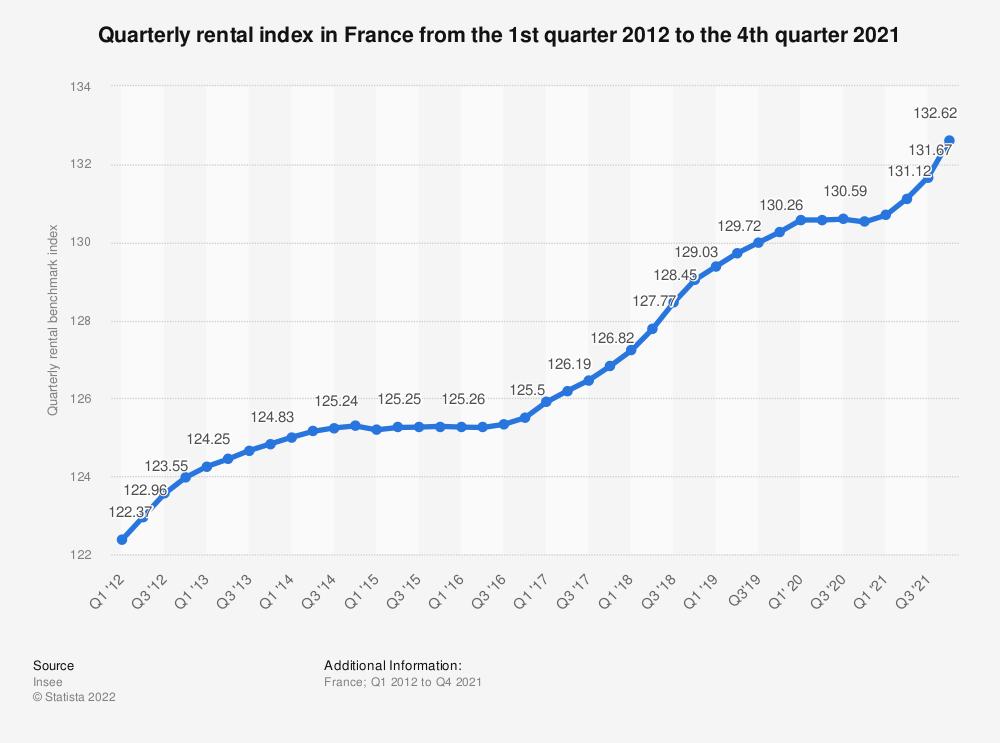 Statistic: Quarterly rental index in France from the 1st quarter 2012 to the 3rd quarter 2019 | Statista