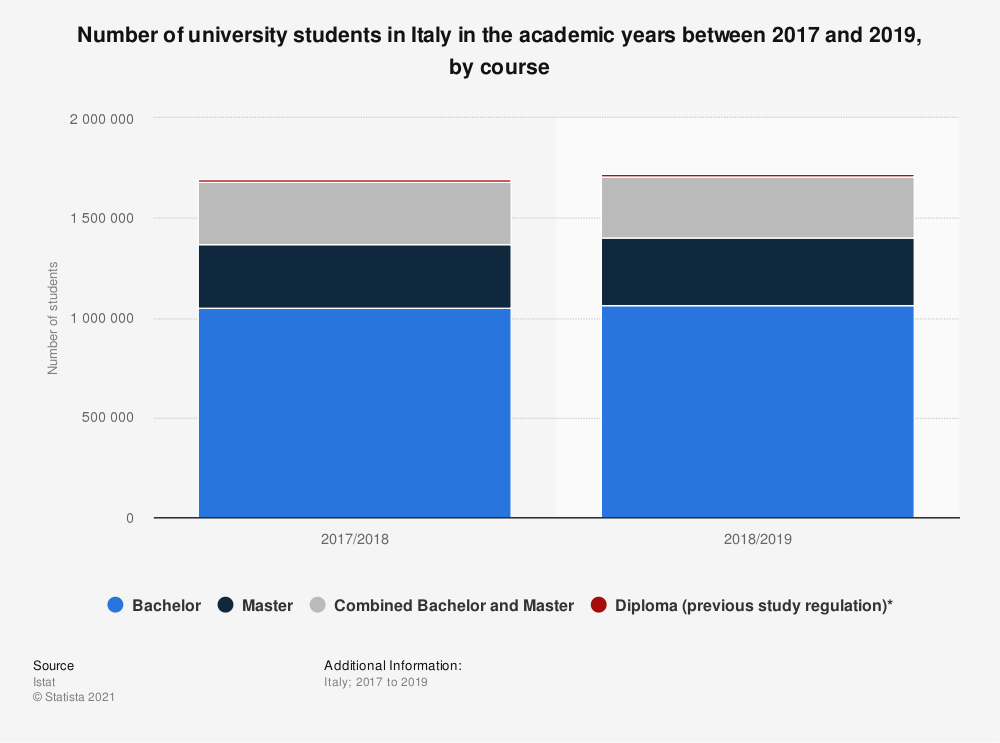 Statistic: Number of university students in Italy in the academic years between 2017 and 2019, by course | Statista
