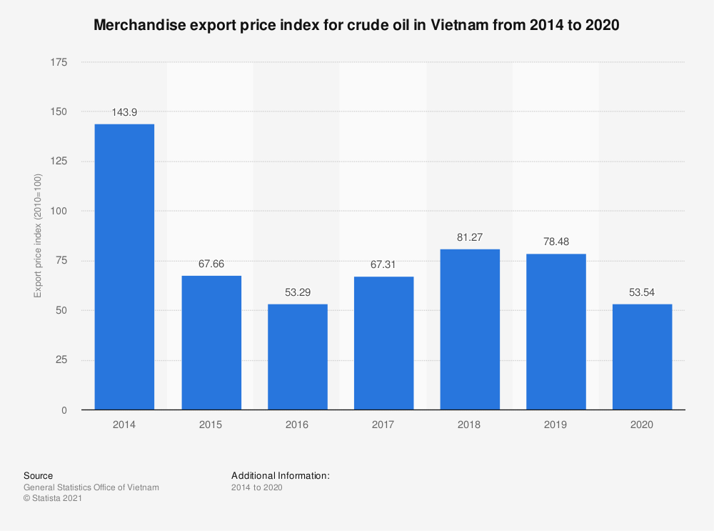 Statistic: Merchandise export price index for crude oil in Vietnam from 2014 to 2019   Statista