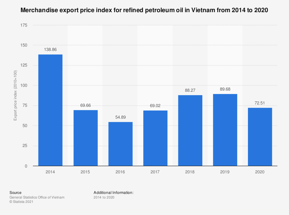 Statistic: Merchandise export price index for refined petroleum oil in Vietnam from 2014 to 2019 | Statista
