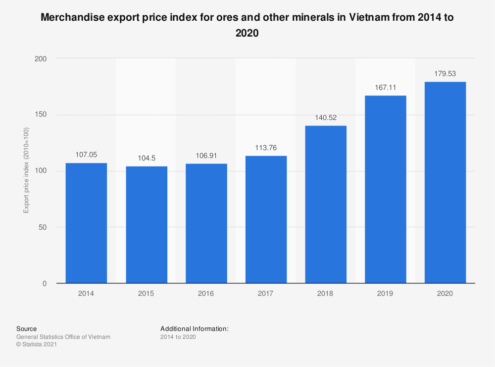 Statistic: Merchandise export price index for ores and other minerals in Vietnam from 2014 to 2018 | Statista