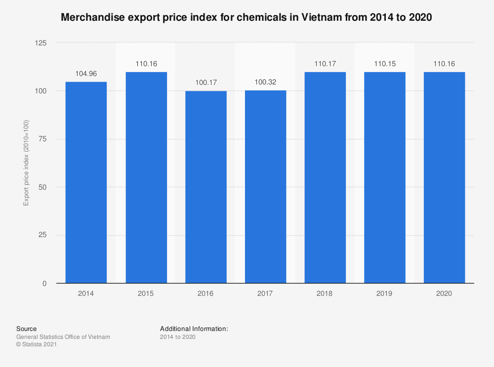 Statistic: Merchandise export price index for chemicals in Vietnam from 2014 to 2018 | Statista