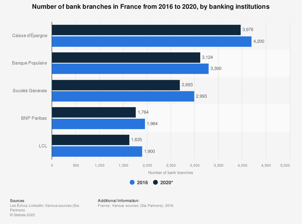 Statistic: Number of bank branches in France from 2016 to 2020, by banking institutions | Statista