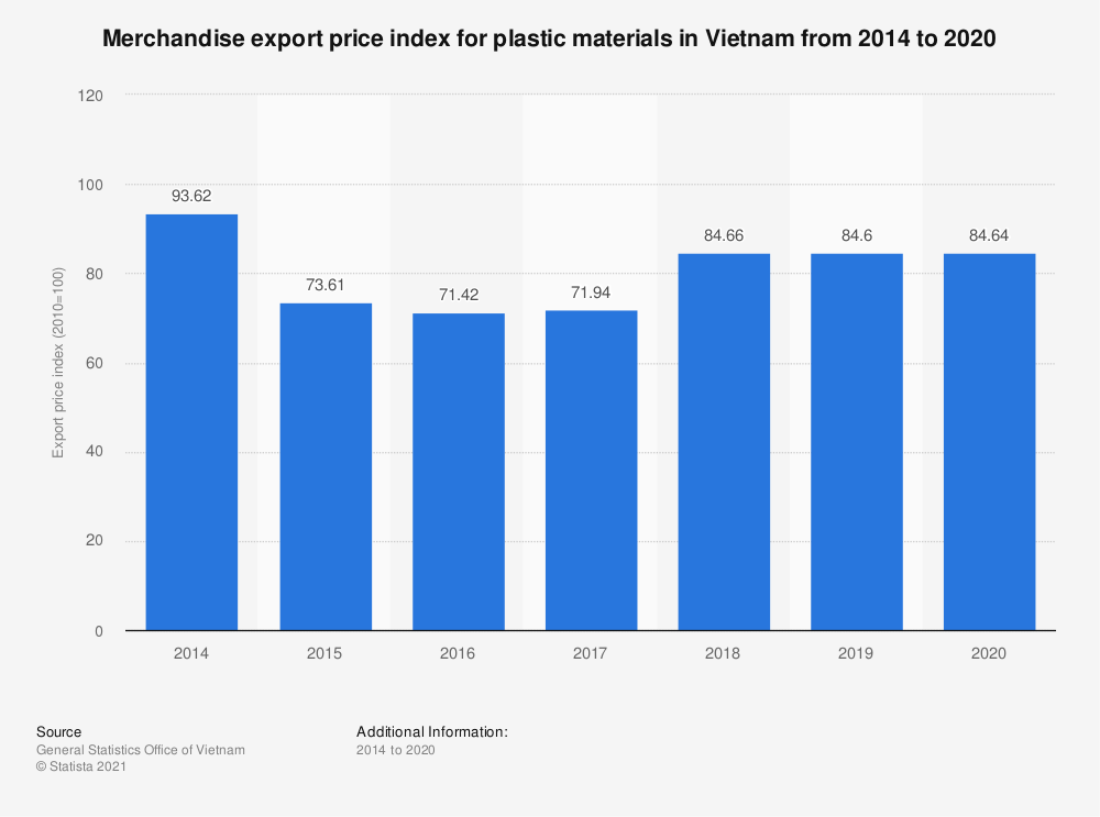 Statistic: Merchandise export price index for plastic materials in Vietnam from 2014 to 2019 | Statista