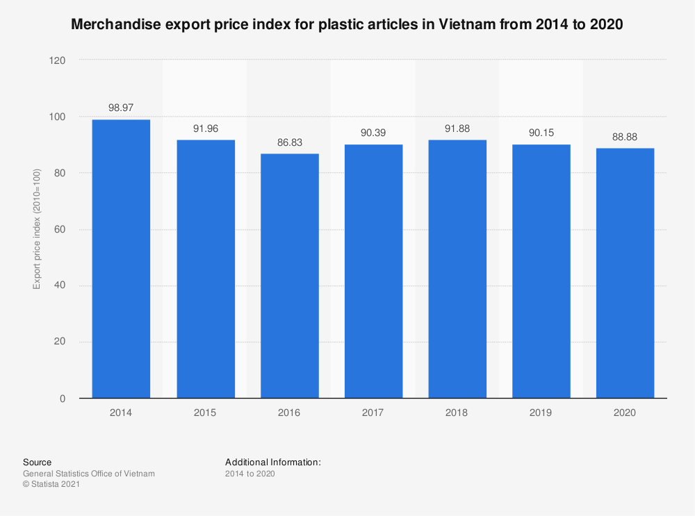Statistic: Merchandise export price index for plastic articles in Vietnam from 2014 to 2018 | Statista