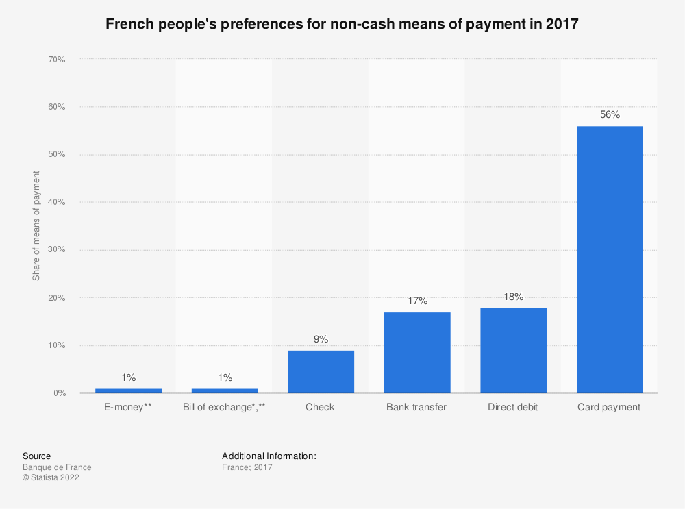 Statistic: French people's preferences for non-cash means of payment in 2017 | Statista