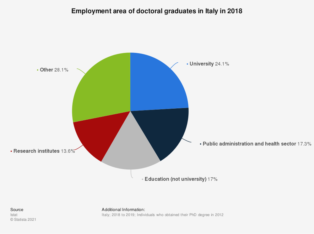 Statistic: Employment area of doctoral graduates in Italy in 2018   Statista