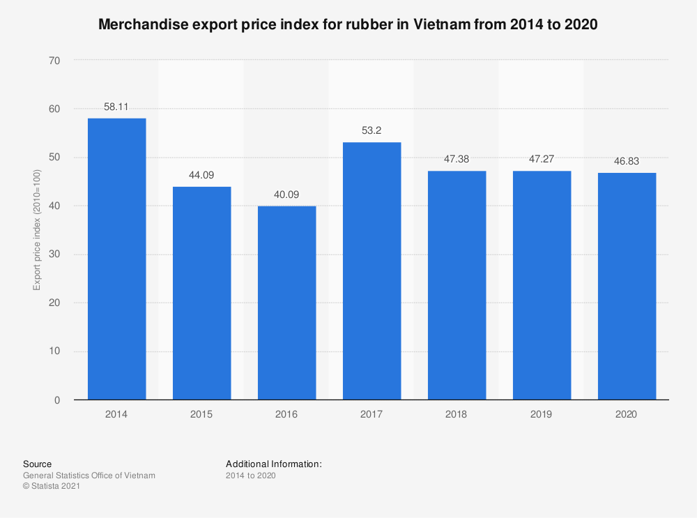 Statistic: Merchandise export price index for rubber in Vietnam from 2014 to 2019 | Statista