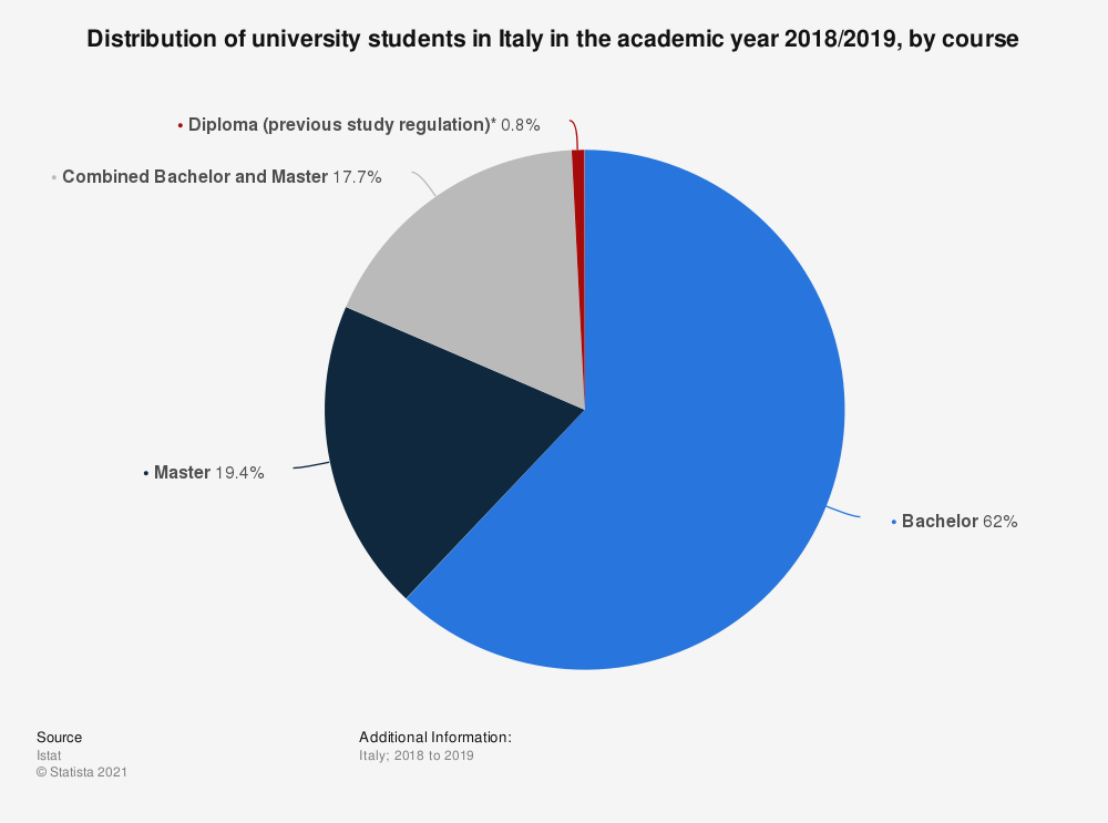 Statistic: Distribution of university students in Italy in the academic year 2017/2018, by course | Statista